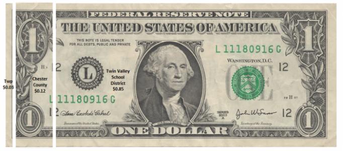 RE tax dollar 2016-17